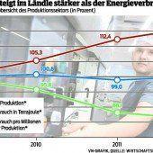Vorarlberger Wirtschaft wird energieeffizienter