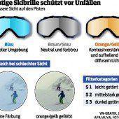 Richtige Skibrille schützt