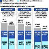 Den Deutschen bleibt mehr von ihrem Lohn