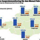 Bewegung am Gasmarkt