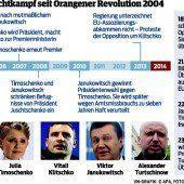 Die Ukraine im Umbruch oder vor einer Spaltung
