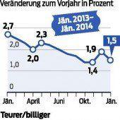 Inflation bei 1,5 Prozent