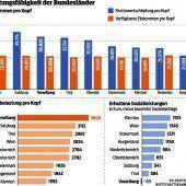 Vorarlberg ist größter Zahler, aber kein Profiteur