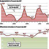 Schulden stiegen auf 27.785 Euro pro Kopf