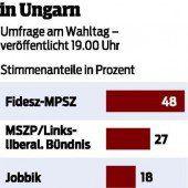 Ungarn-Wahl: Klarer Sieg für Viktor Orban