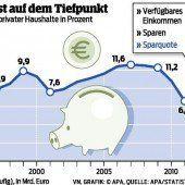 Spar-Freude ist auf Rekordtief