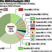 Westen drosselte Rüstungsausgaben