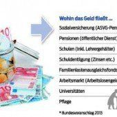 Bundesbudget im Zeichen der Hypo