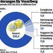 Weniger EU-Geld fürs Ländle