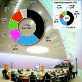 Historischer Tiefstand: ÖVP laut VN-Umfrage nur noch bei 38 Prozent