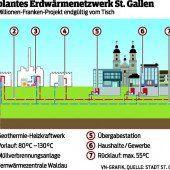 Geothermie-Pläne sind den St. Gallern zu gefährlich