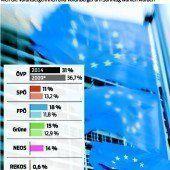 EU-Wahl: Beteiligung entscheidend