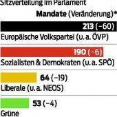 Auch SPÖ leckt Wunden