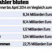ÖVP schließt Millionärssteuer aus
