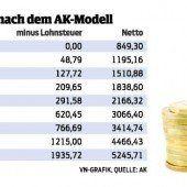 AK-Lohnsteuer-Modell 2008: Konkreter Reform-Vorschlag