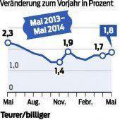 Höchste Inflation der EU