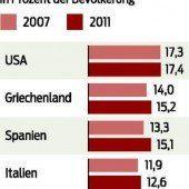 Europa: Arme wurden ärmer, Reiche reicher