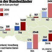 Vorarlberg steht bei der Verschuldung besser da