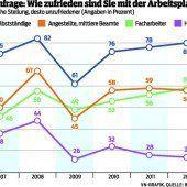 Vorarlberger blicken positiv in die wirtschaftliche Zukunft