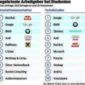 Red Bull, Google und BMW voran