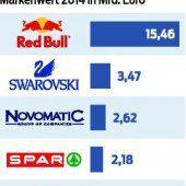 Red Bull bleibt die wertvollste Marke