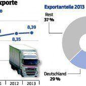 Export mit neuem Höchstwert