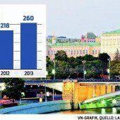 Russland-Sanktionen könnten Firmen viele Millionen kosten