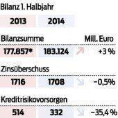 776 Millionen Euro Nettogewinn