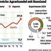 Kreml sanktioniert retour