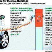 Elektromobilität kommt einfach nicht vom Fleck