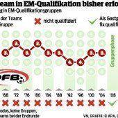 Österreichs erfolglose Anläufe in der EM-Quali