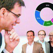 Hochspannung vor Landtagswahl – große VN-Umfrage attestiert der VP schwere Verluste
