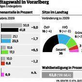 Neue Kräfteverhältnisse: Sesselrücken im Landtag