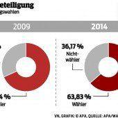 Wahlbeteiligung sank abermals