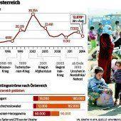 Asylquoten für die Gemeinden befürchtet
