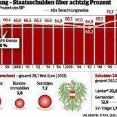 Staatsschulden bei über 80 Prozent
