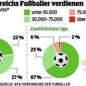 Österreichs Kicker nur selten Millionäre