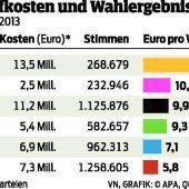ÖVP nennt Ausgabengrenze Farce