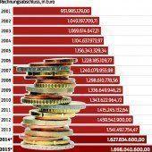 In Zahlen gegossene Politik