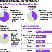 Eine Million Österreicher macht ihre Arbeit krank