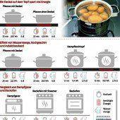 Energiespartipps vom Küchenchef