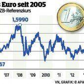 Ölpreis und Euro weiter auf Talfahrt