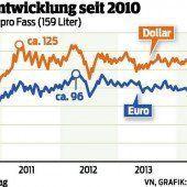 Wer von Ölpreis-Talfahrt profitiert