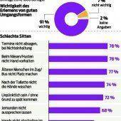 Österreicher legen Wert auf gutes Benehmen