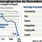 Haushaltsenergie so billig wie 2011