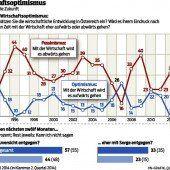 VN-Wirtschaftsbarometer: Nur wenig Optimismus für 2015