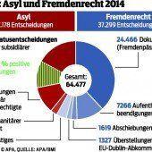 Schutz in Österreich für fast 7100 Asylwerber