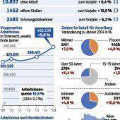 Arbeitslosigkeit im Land steigt weiter