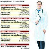 Kampf um Ärzte wird  schärfer