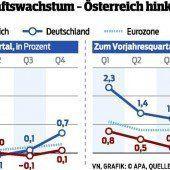 Minimales Wachstum in Eurozone